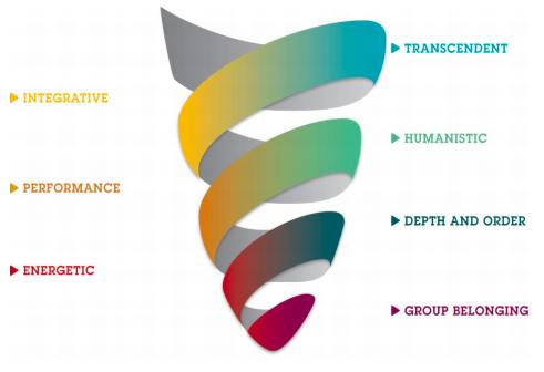 value orientation diagram Qerala Recruiting